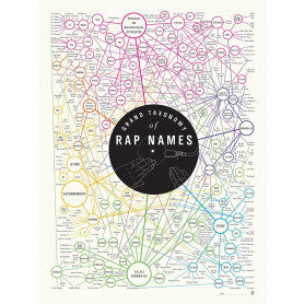 Grand Taxonomy of Rap Names